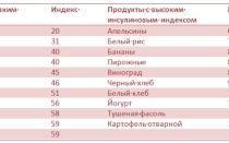 Таблица продуктов питания по инсулиновому индексу